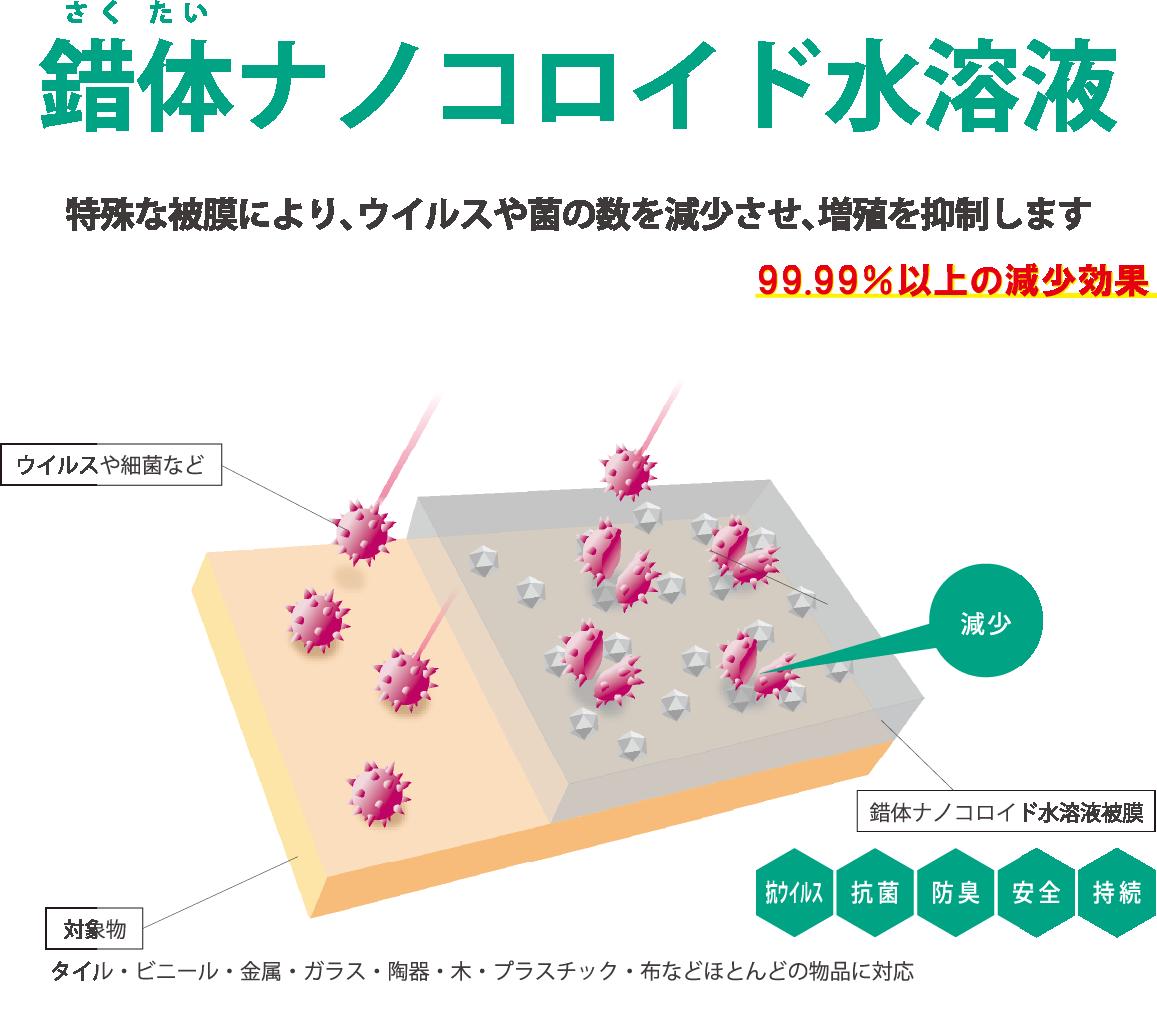 錯体ナノコロイド水溶液
